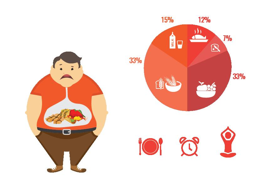 عادات غذایی بد