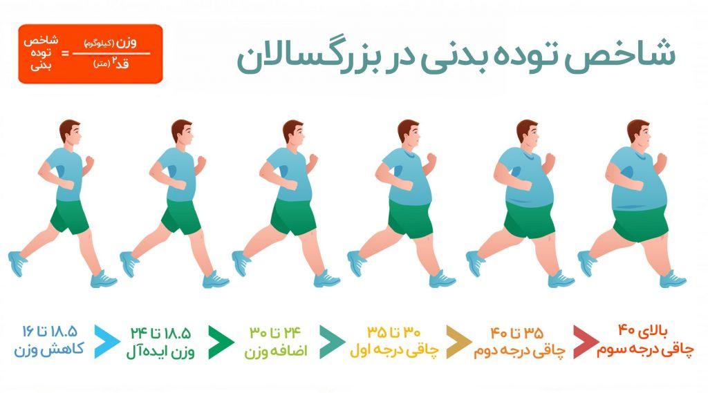 هر عدد محاسبه BMI چه معنی دارد؟